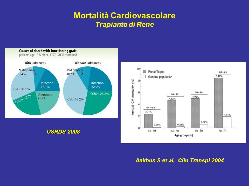 Aakhus S et al, Clin Transpl 2004 Mortalità Cardiovascolare Trapianto di Rene USRDS 2008