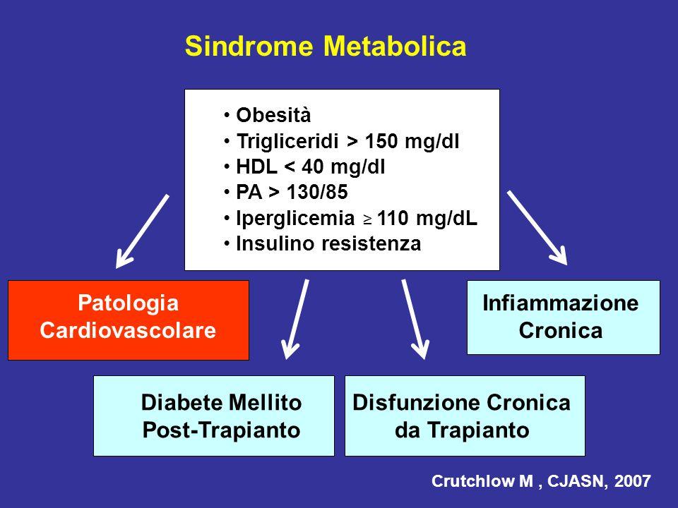 Diabete Mellito Post-Trapianto Disfunzione Cronica da Trapianto Sindrome Metabolica Obesità Trigliceridi > 150 mg/dl HDL < 40 mg/dl PA > 130/85 Ipergl