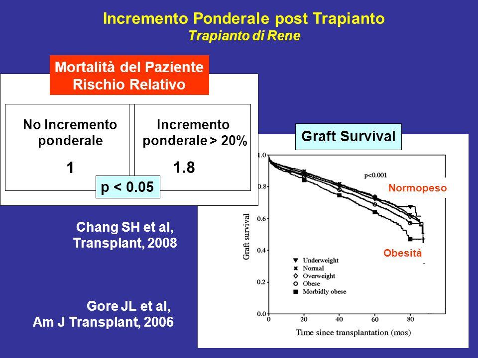 Graft Survival Normopeso Obesità Gore JL et al, Am J Transplant, 2006 Incremento ponderale > 20% No Incremento ponderale 1.8 1 Mortalità del Paziente