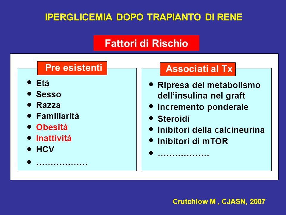 IPERGLICEMIA DOPO TRAPIANTO DI RENE Età Sesso Razza Pre esistenti Fattori di Rischio Familiarità Obesità Inattività HCV Crutchlow M, CJASN, 2007 Assoc