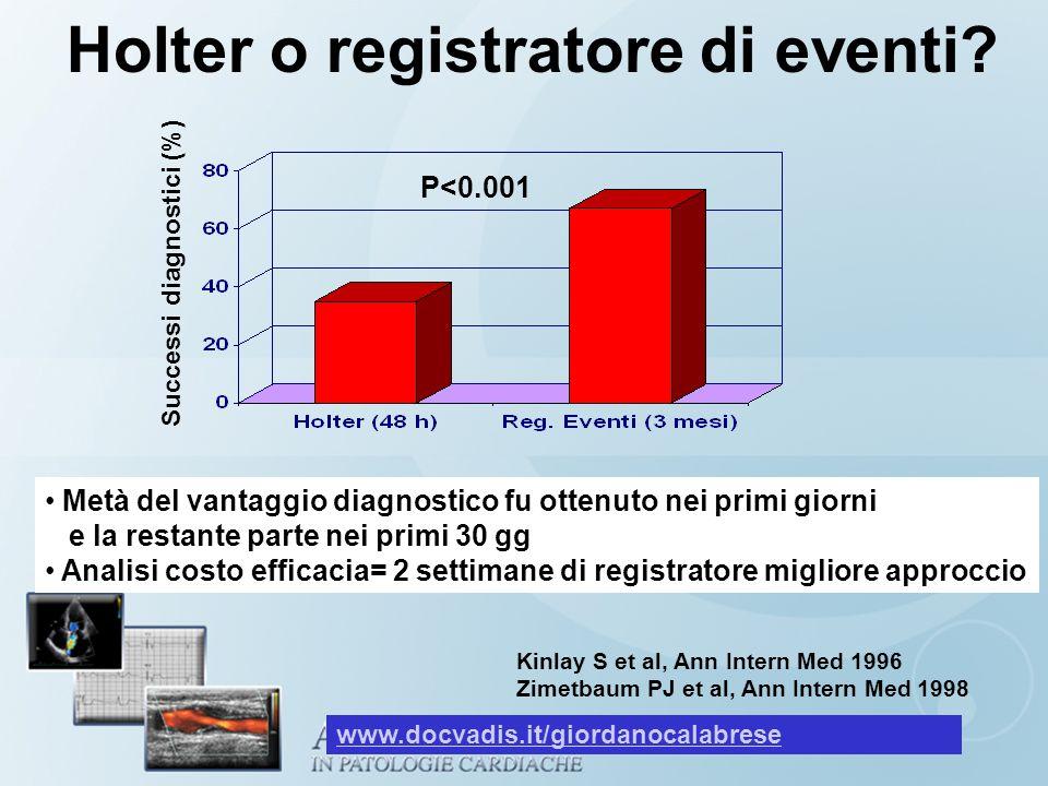 Holter o registratore di eventi? Successi diagnostici (%) P<0.001 Metà del vantaggio diagnostico fu ottenuto nei primi giorni e la restante parte nei