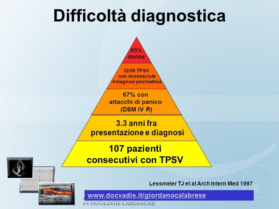 Difficoltà diagnostica Lessmeier TJ et al Arch Intern Med 1997 65% donne 32/59 TPSV non riconosciute diagnosi psichiatrica 67% con attacchi di panico