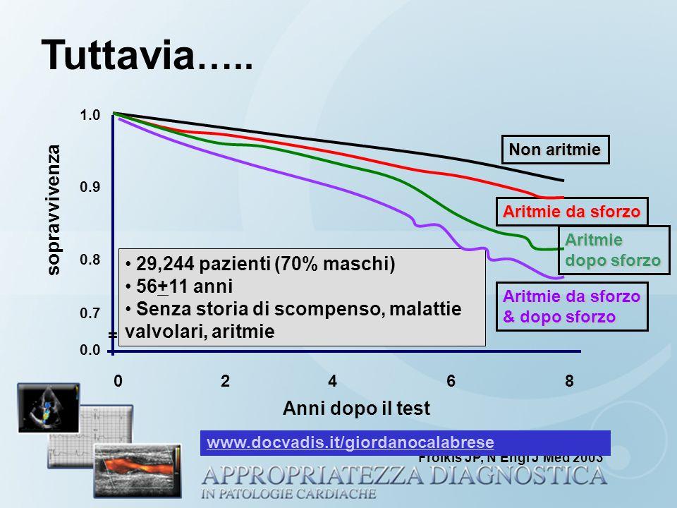 1.0 0.9 0.8 0.7 0.0 024 Anni dopo il test Aritmie da sforzo 29,244 pazienti (70% maschi) 56+11 anni Senza storia di scompenso, malattie valvolari, ari