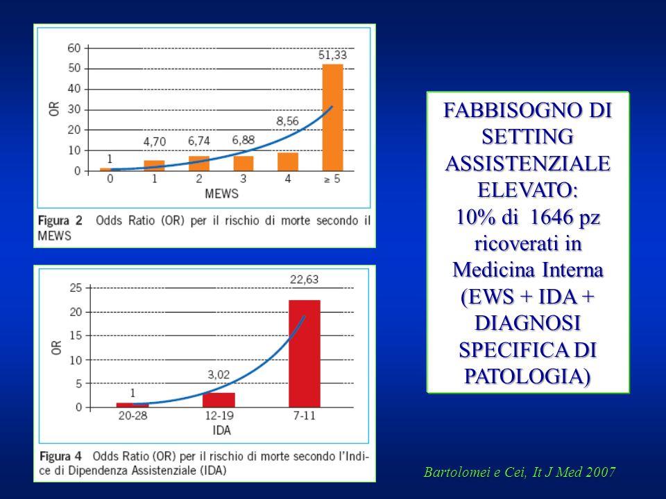 Bartolomei e Cei, It J Med 2007 FABBISOGNO DI SETTING ASSISTENZIALE ELEVATO: 10% di 1646 pz ricoverati in Medicina Interna (EWS + IDA + DIAGNOSI SPECI
