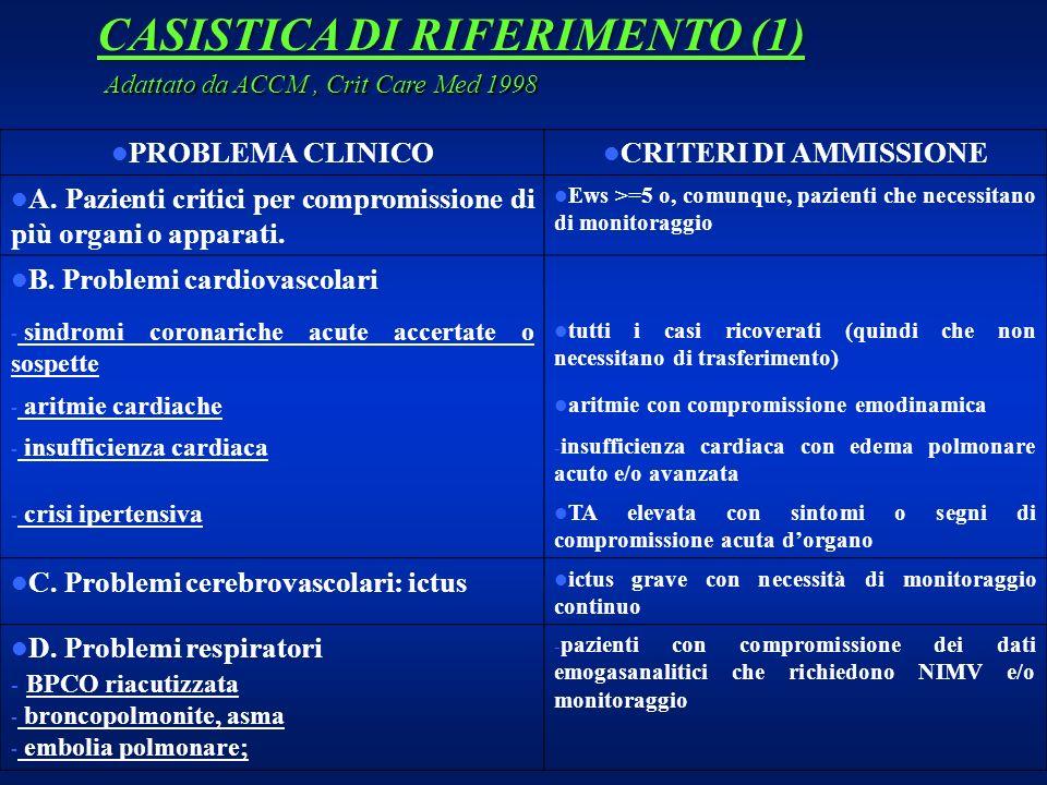 CASISTICA DI RIFERIMENTO (1) PROBLEMA CLINICO CRITERI DI AMMISSIONE A. Pazienti critici per compromissione di più organi o apparati. Ews >=5 o, comunq