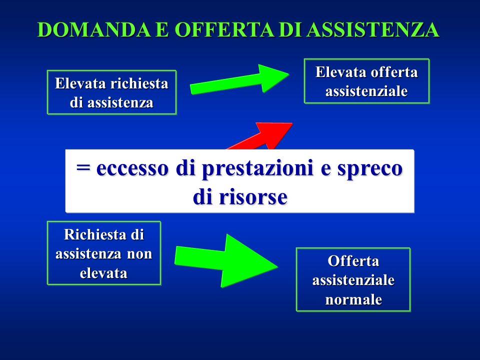 Elevata richiesta di assistenza Richiesta di assistenza non elevata Elevata offerta assistenziale Offerta assistenziale normale = eccesso di prestazio