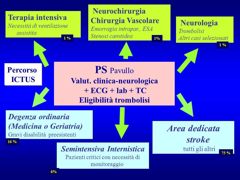 PS Pavullo Valut. clinica-neurologica + ECG + lab + TC Eligibilità trombolisi Terapia intensiva Necessità di ventilazione assistita Neurochirurgia Chi