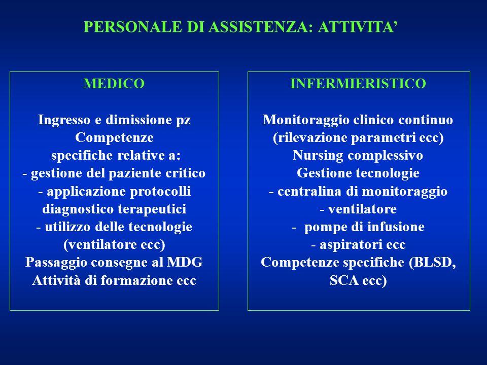 PERSONALE DI ASSISTENZA: ATTIVITA MEDICO Ingresso e dimissione pz Competenze specifiche relative a: - - gestione del paziente critico - - applicazione