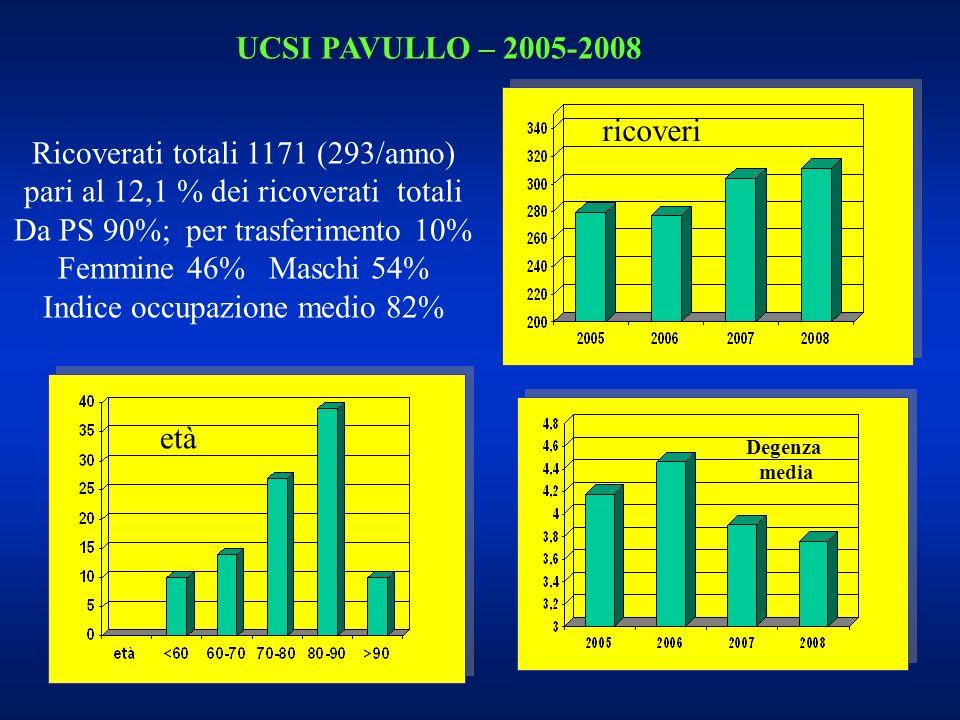 Ricoverati totali 1171 (293/anno) pari al 12,1 % dei ricoverati totali Da PS 90%; per trasferimento 10% Femmine 46% Maschi 54% Indice occupazione medi
