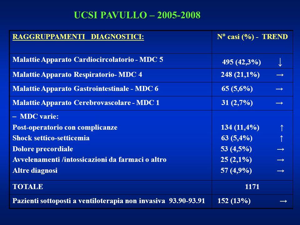 RAGGRUPPAMENTI DIAGNOSTICI:N° casi (%) - TREND Malattie Apparato Cardiocircolatorio - MDC 5 495 (42,3%) Malattie Apparato Respiratorio- MDC 4 248 (21,