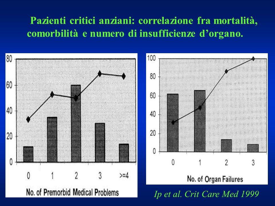 Pazienti critici anziani: correlazione fra mortalità, comorbilità e numero di insufficienze dorgano. Ip et al. Crit Care Med 1999