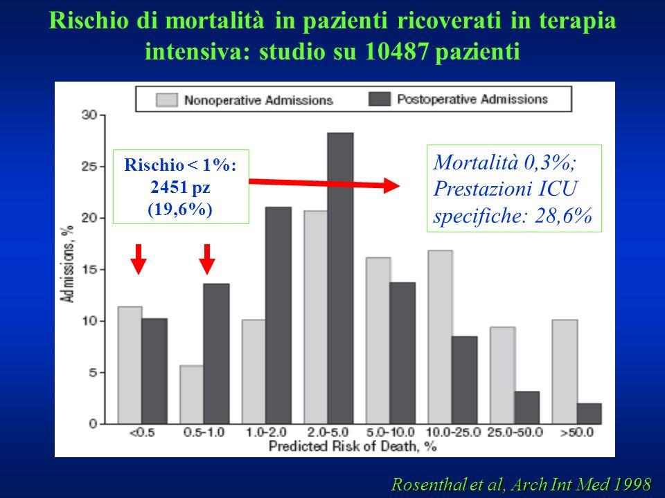 Rosenthal et al, Arch Int Med 1998 Rischio di mortalità in pazienti ricoverati in terapia intensiva: studio su 10487 pazienti Rischio < 1%: 2451 pz (1