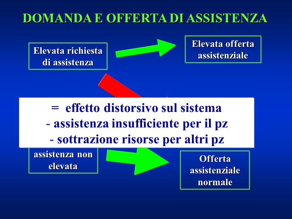 Elevata richiesta di assistenza Richiesta di assistenza non elevata Elevata offerta assistenziale Offerta assistenziale normale = effetto distorsivo s