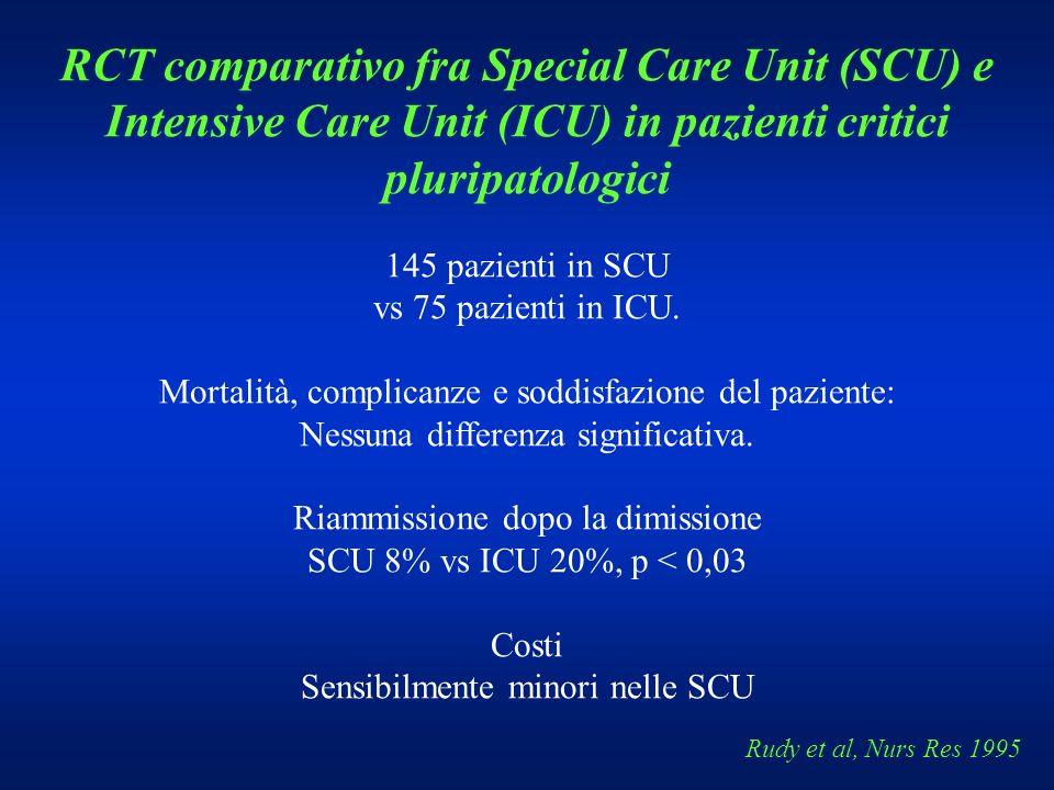 Rudy et al, Nurs Res 1995 RCT comparativo fra Special Care Unit (SCU) e Intensive Care Unit (ICU) in pazienti critici pluripatologici 145 pazienti in
