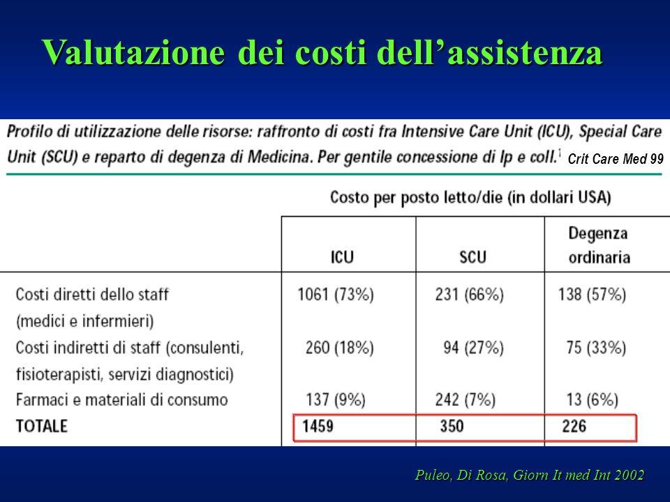 Crit Care Med 99 Puleo, Di Rosa, Giorn It med Int 2002 Valutazione dei costi dellassistenza