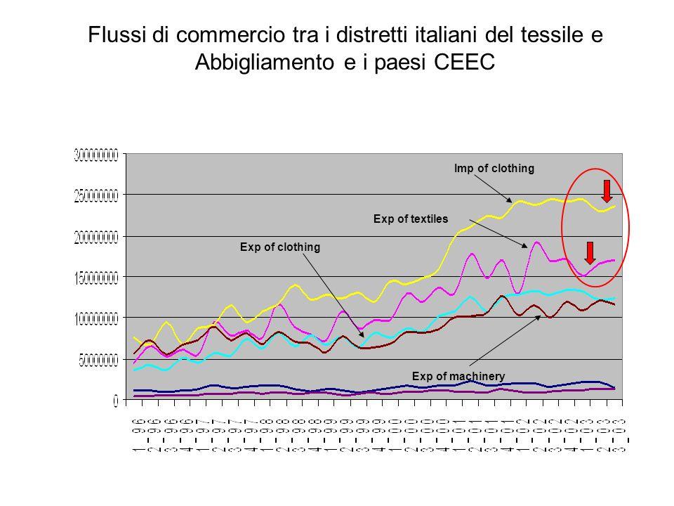Imp of clothing Exp of textiles Exp of clothing Exp of machinery Flussi di commercio tra i distretti italiani del tessile e Abbigliamento e i paesi CE