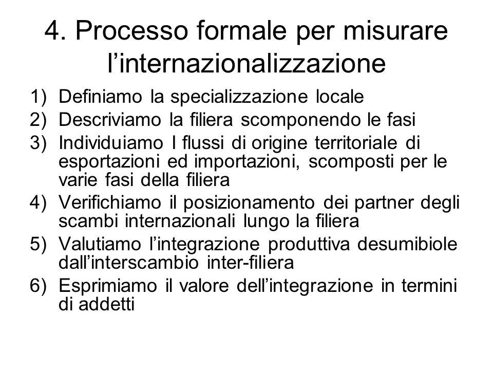 4. Processo formale per misurare linternazionalizzazione 1)Definiamo la specializzazione locale 2)Descriviamo la filiera scomponendo le fasi 3)Individ