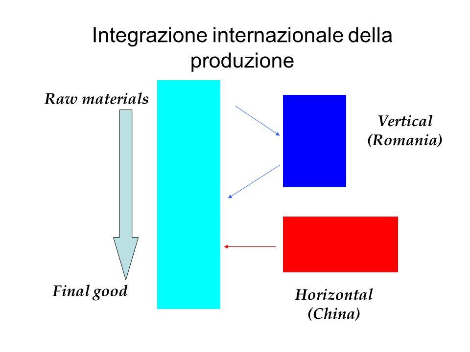 Integrazione internazionale della produzione Vertical (Romania) Horizontal (China) Raw materials Final good