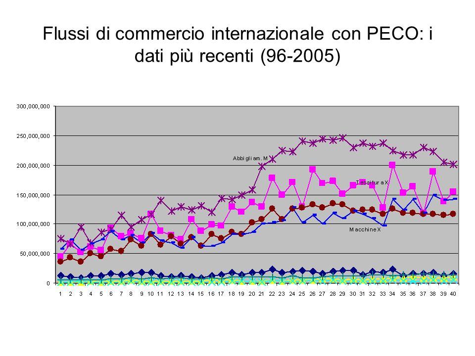 Flussi di commercio internazionale con PECO: i dati più recenti (96-2005)