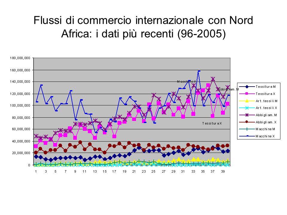 Flussi di commercio internazionale con Nord Africa: i dati più recenti (96-2005)