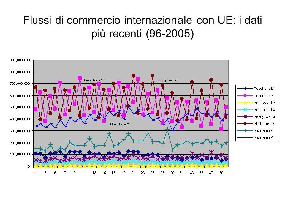 Flussi di commercio internazionale con UE: i dati più recenti (96-2005)