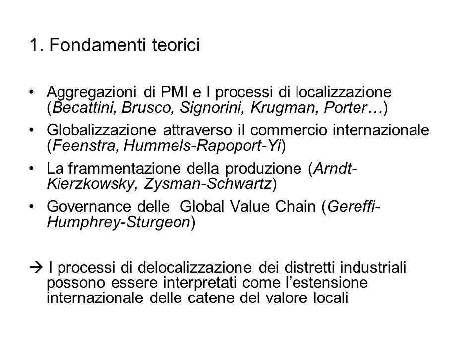 1. Fondamenti teorici Aggregazioni di PMI e I processi di localizzazione (Becattini, Brusco, Signorini, Krugman, Porter…) Globalizzazione attraverso i