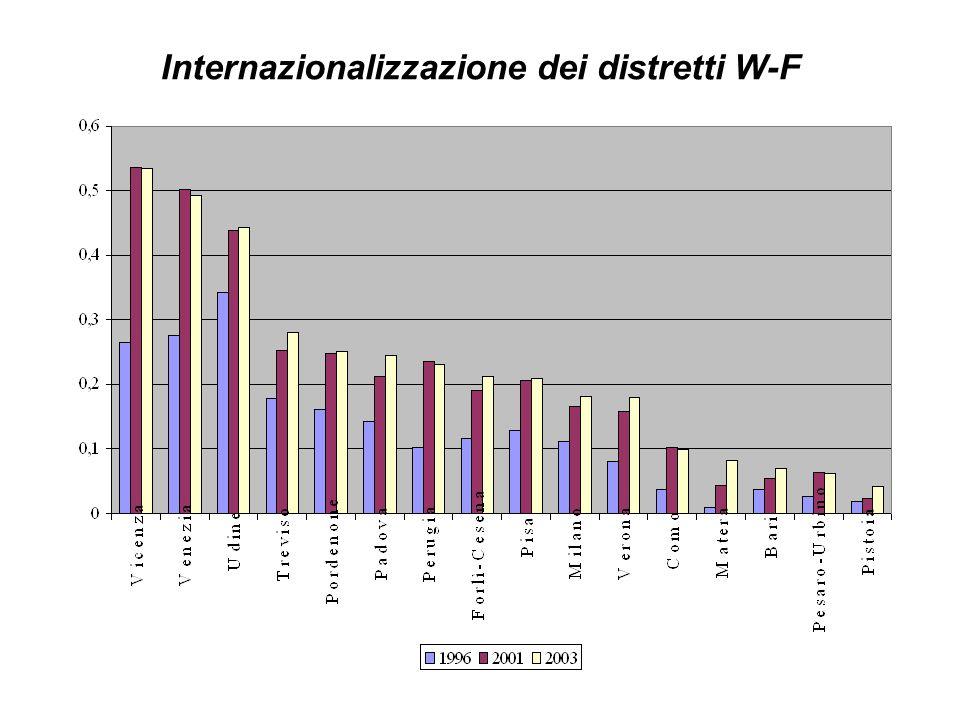 Internazionalizzazione dei distretti W-F