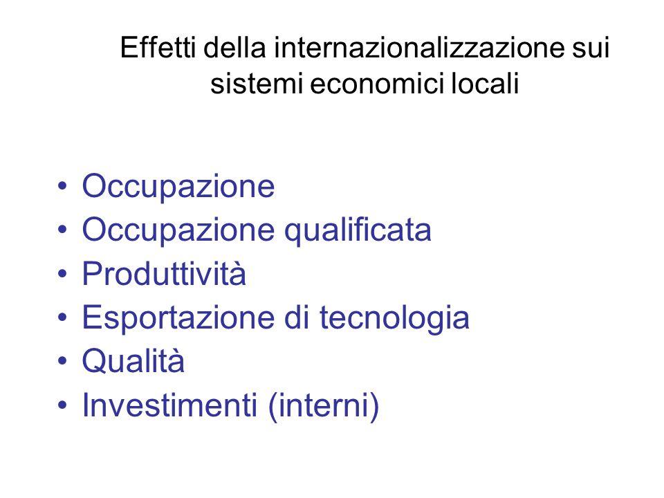 Effetti della internazionalizzazione sui sistemi economici locali Occupazione Occupazione qualificata Produttività Esportazione di tecnologia Qualità