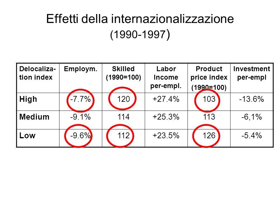 Effetti della internazionalizzazione (1990-1997 ) Delocaliza- tion index Employm.Skilled (1990=100) Labor Income per-empl. Product price index (1990=1