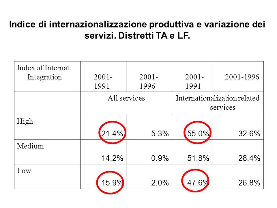 Indice di internazionalizzazione produttiva e variazione dei servizi. Distretti TA e LF. Index of Internat. Integration2001- 1991 2001- 1996 2001- 199