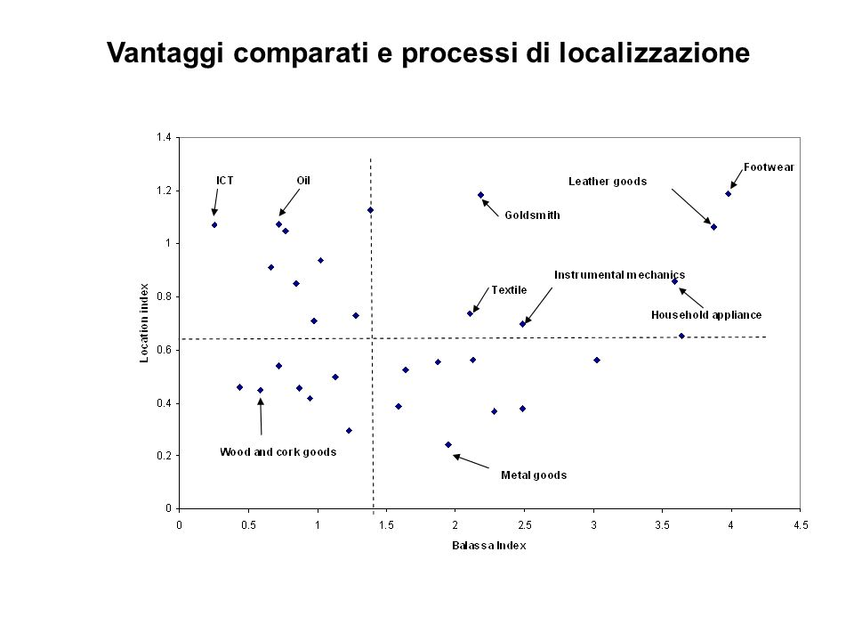 Vantaggi comparati e processi di localizzazione