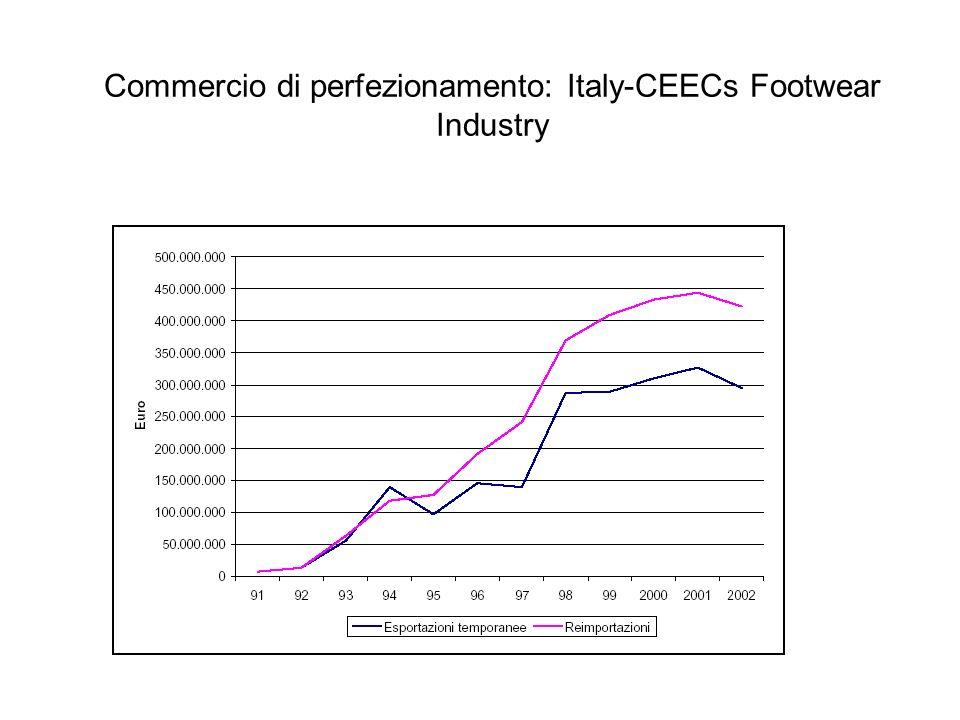 Commercio di perfezionamento: Italy-CEECs Footwear Industry