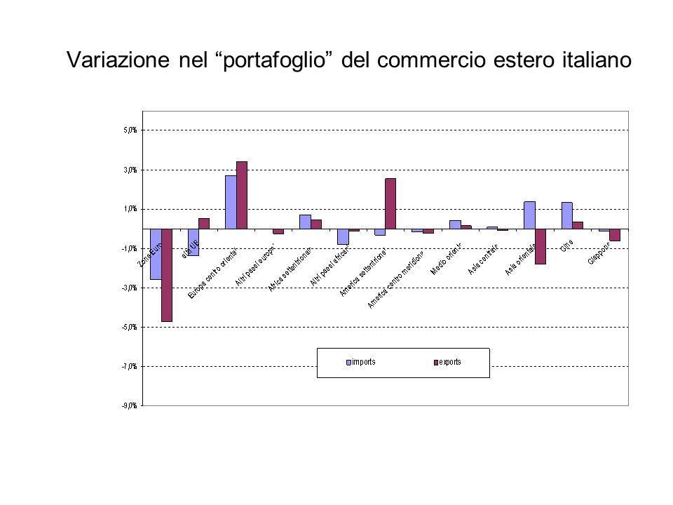 Variazione nel portafoglio del commercio estero italiano