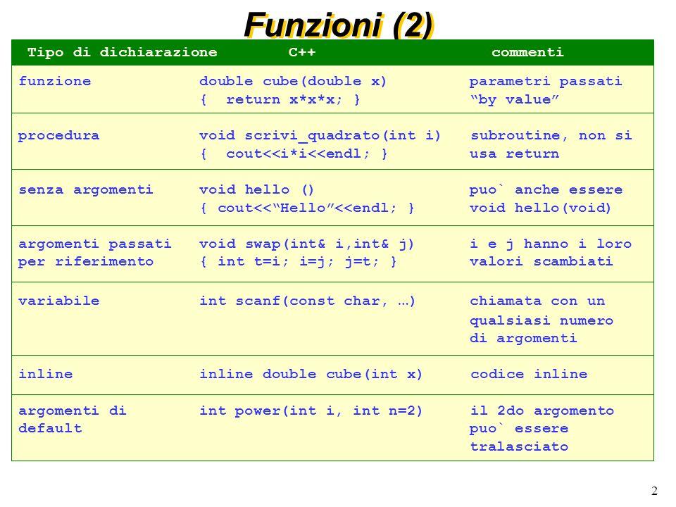 2 Funzioni (2) funzione double cube(double x) parametri passati { return x*x*x; } by value procedura void scrivi_quadrato(int i) subroutine, non si { cout<<i*i<<endl; } usa return senza argomenti void hello () puo` anche essere { cout<<Hello<<endl; } void hello(void) argomenti passati void swap(int& i,int& j) i e j hanno i loro per riferimento { int t=i; i=j; j=t; } valori scambiati variabile int scanf(const char, … ) chiamata con un qualsiasi numero di argomenti inline inline double cube(int x) codice inline argomenti di int power(int i, int n=2) il 2do argomento default puo` essere tralasciato Tipo di dichiarazioneC++ commenti