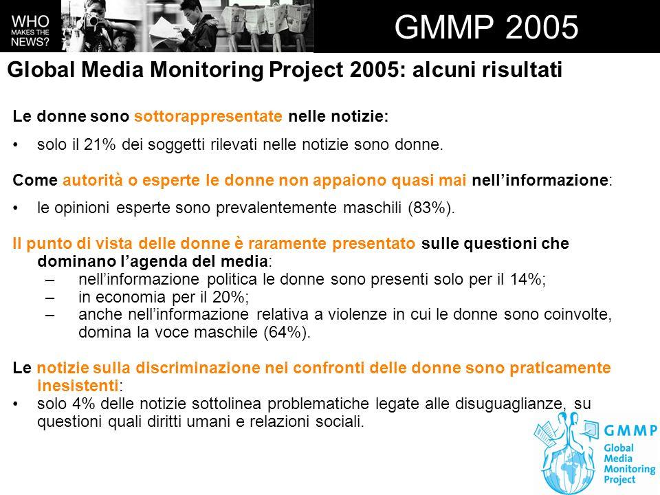 GMMP 2005 Global Media Monitoring Project 2005: alcuni risultati Le donne sono sottorappresentate nelle notizie: solo il 21% dei soggetti rilevati nel