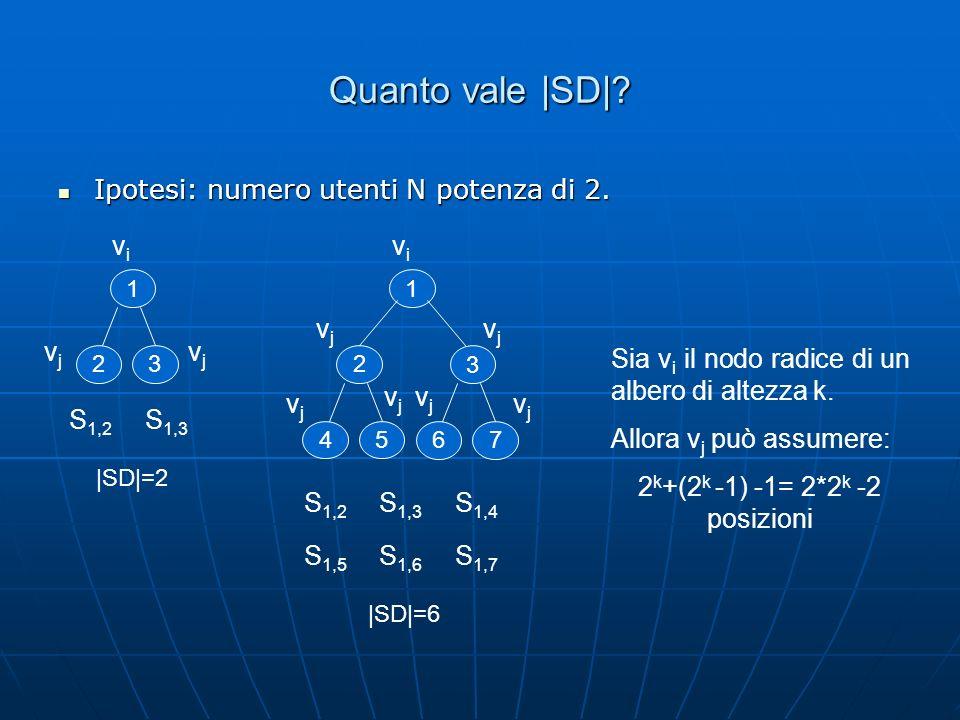 Quanto vale |SD|? Ipotesi: numero utenti N potenza di 2. Ipotesi: numero utenti N potenza di 2. 1 23 vivi vjvj vjvj S 1,2 S 1,3 |SD|=2 1 2 45 3 67 viv