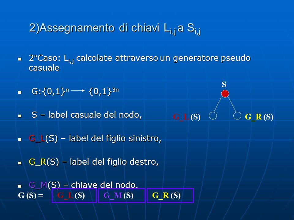 2°Caso: L i,j calcolate attraverso un generatore pseudo casuale 2°Caso: L i,j calcolate attraverso un generatore pseudo casuale G:{0,1} n {0,1} 3n G:{