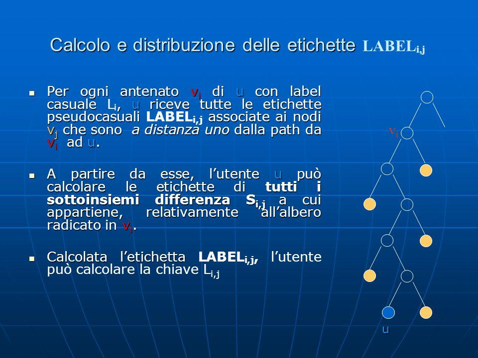 Per ogni antenato v i di u con label casuale, u riceve tutte le etichette pseudocasuali associate ai nodi v j che sono a distanza uno dalla path da v