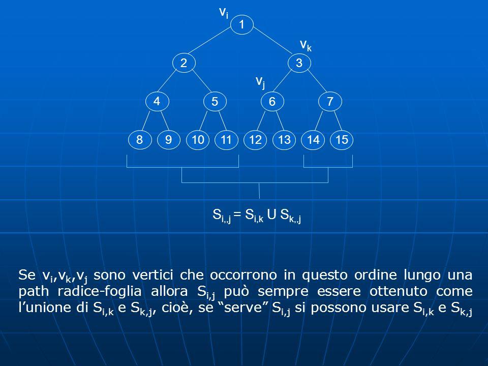 2 1 4 89 5 1011 3 6 1213 7 1415 vivi S i,,j = S i,k U S k,,j vkvk vjvj Se v i,v k,v j sono vertici che occorrono in questo ordine lungo una path radic