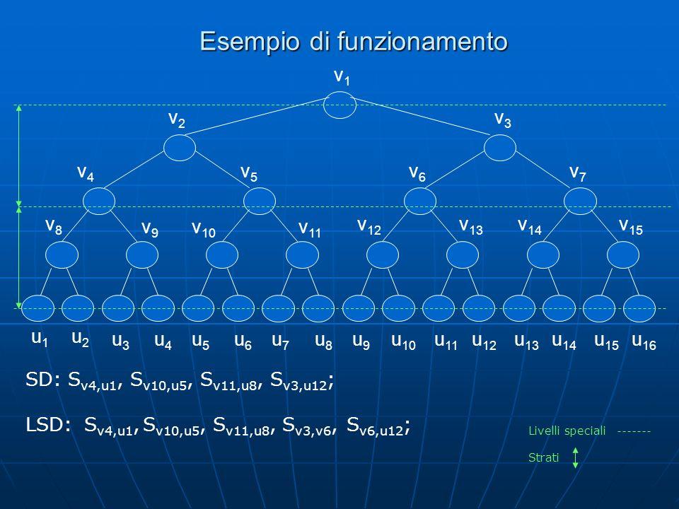 Esempio di funzionamento v2v2 v4v4 v5v5 v1v1 v8v8 v 10 v9v9 v 11 v 12 v 13 v 14 v 15 v3v3 v6v6 v7v7 u1u1 u2u2 u3u3 u4u4 u5u5 u8u8 u9u9 u7u7 u6u6 u 10