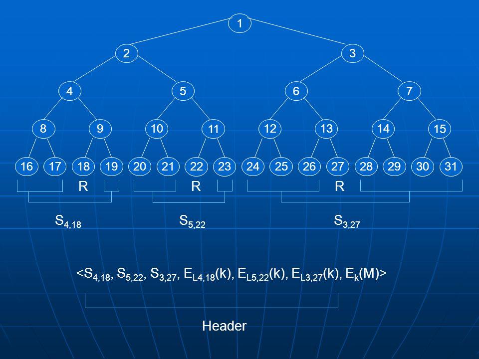Ogni utente corrisponde ad una foglia Ogni utente corrisponde ad una foglia dellalbero.