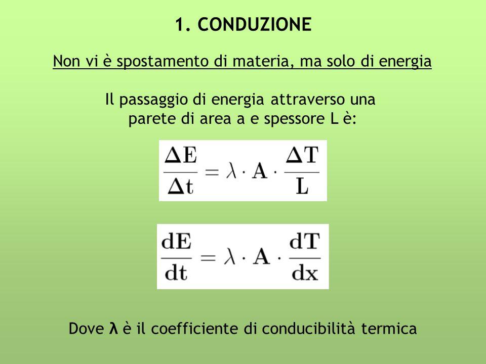 1. CONDUZIONE Non vi è spostamento di materia, ma solo di energia Il passaggio di energia attraverso una parete di area a e spessore L è: Dove λ è il