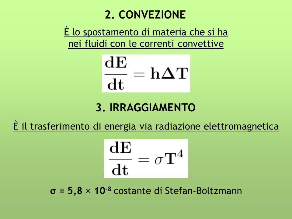 2. CONVEZIONE È lo spostamento di materia che si ha nei fluidi con le correnti convettive 3. IRRAGGIAMENTO È il trasferimento di energia via radiazion