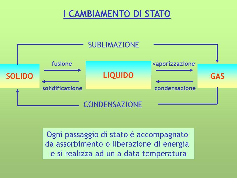 I CAMBIAMENTO DI STATO Ogni passaggio di stato è accompagnato da assorbimento o liberazione di energia e si realizza ad un a data temperatura LIQUIDO