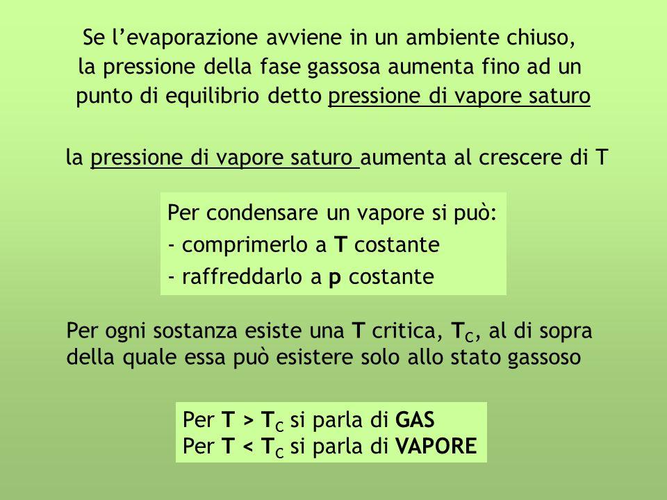 Se levaporazione avviene in un ambiente chiuso, la pressione della fase gassosa aumenta fino ad un punto di equilibrio detto pressione di vapore satur