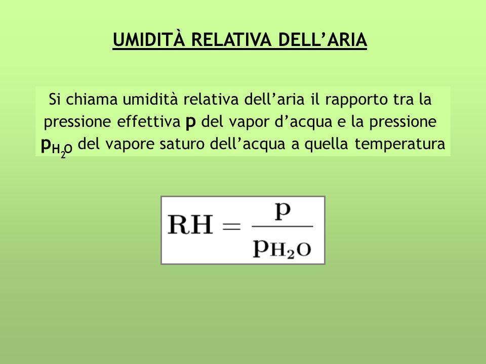 UMIDITÀ RELATIVA DELLARIA Si chiama umidità relativa dellaria il rapporto tra la pressione effettiva p del vapor dacqua e la pressione p H O del vapor