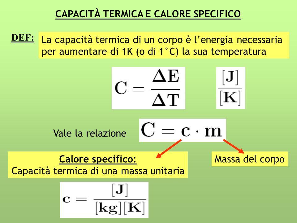 CAPACITÀ TERMICA E CALORE SPECIFICO La capacità termica di un corpo è lenergia necessaria per aumentare di 1K (o di 1°C) la sua temperatura DEF: Vale