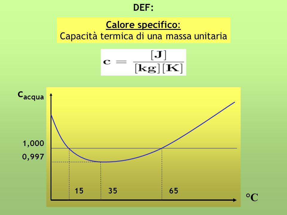 Calore specifico: Capacità termica di una massa unitaria DEF: c acqua °C 1,000 0,997 153565