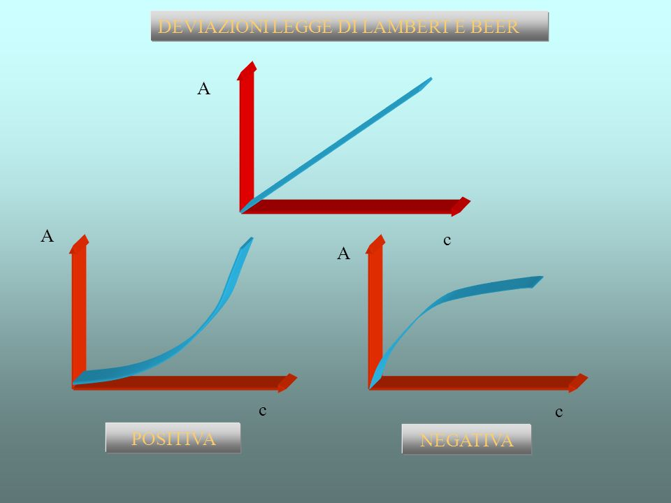A mol/l c1c1 A1A1 c2c2 A2A2 c3c3 A3A3 A = log I°/I A nm λ max c1c1 c2c2 A3A3 A2A2 A1A1 A = k c c3c3