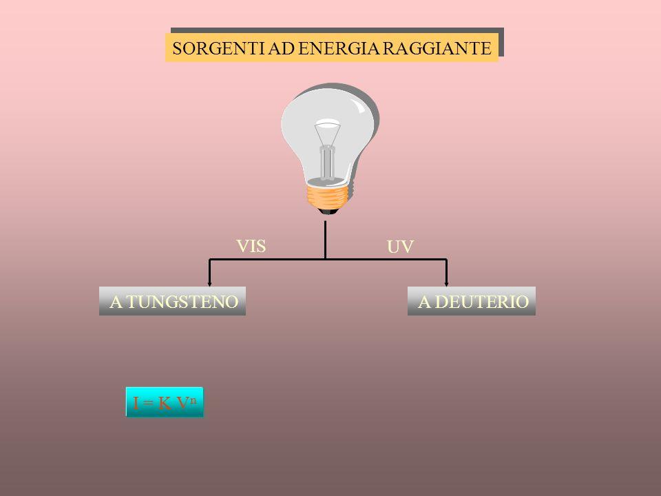 FATTORI STRUMENTALI FATTORI CHIMICI Sorgente di luce instabile Risposta non lineare rivelatore-amplificatore Radiazione policromatica Ampiezza della f